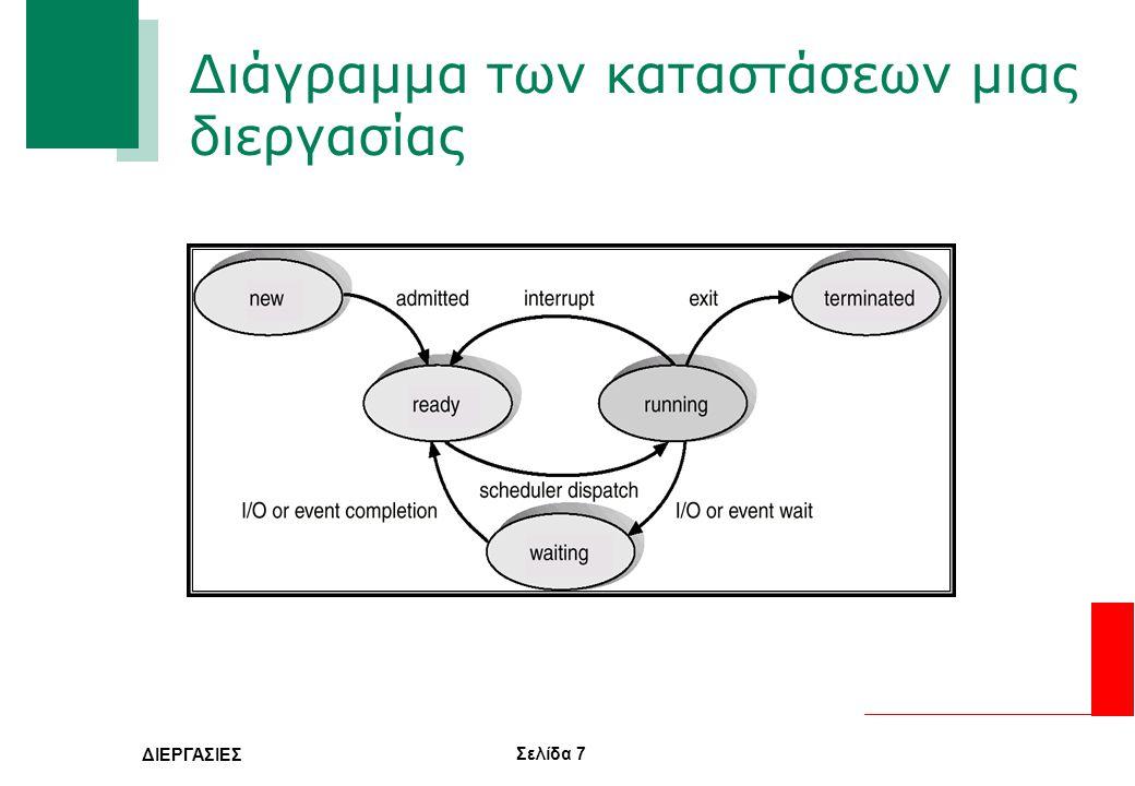 Σελίδα 18 ΔΙΕΡΓΑΣΙΕΣ Κλασική Υλοποίηση Εναλλαγής Περιβάλλοντος Λειτουργίας — Η εναλλαγή περιβάλλοντος λειτουργίας γίνεται συνήθως μέσω ειδικής κλήσης συστήματος, η οποία μπορεί να ενεργοποιηθεί είτε μέσα από κώδικα χειρισμού διακοπών (interrupt handler) είτε μέσα από άλλες συναρτήσεις βιβλιοθήκης ή κλήσεις συστήματος — Η κλήση εναλλαγής περιβάλλοντος λειτουργίας, σώζει την κατάσταση της τρέχουσας διεργασίας στον πίνακα ελέγχου της και επαναφέρει την κατάσταση της διεργασίας προς εκτέλεσης χρησιμοποιώντας τις τιμές που έχουν αποθηκευτεί στο αντίστοιχο πίνακα ελέγχου — Κατά την διάρκεια της εναλλαγής γίνεται και αλλαγή από την στοίβα συστήματος της τρέχουσας διεργασίας στην στοίβα συστήματος της νέας διεργασίας, με αποτέλεσμα όταν επιστρέφει η κλήση συστήματος να συνεχίσει η εκτέλεση του κώδικα της νέας διεργασίας