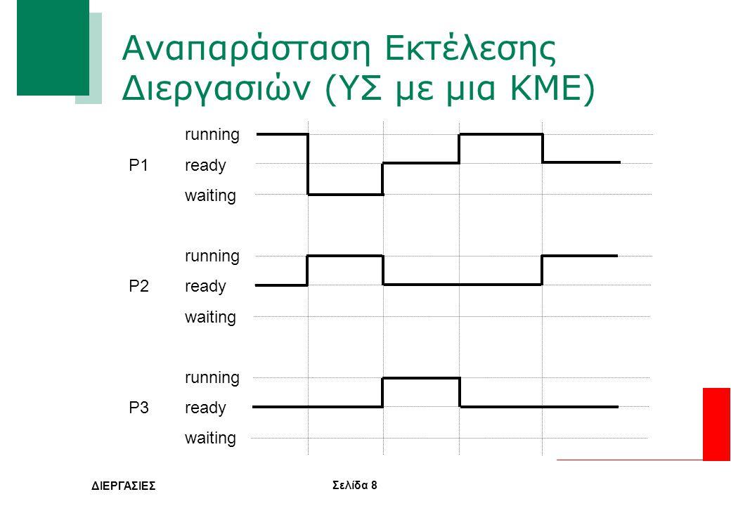 Σελίδα 8 ΔΙΕΡΓΑΣΙΕΣ Αναπαράσταση Εκτέλεσης Διεργασιών (ΥΣ με μια ΚΜΕ) running P1 ready waiting running P2ready waiting running P3ready waiting