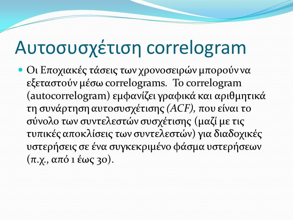 Αυτοσυσχέτιση correlogram Οι Εποχιακές τάσεις των χρονοσειρών μπορούν να εξεταστούν μέσω correlograms. Το correlogram (autocorrelogram) εμφανίζει γραφ