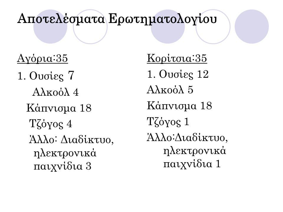 Αποτελέσματα Ερωτηματολογίου Αγόρια:35 1. Ουσίες 7 Αλκοόλ 4 Κάπνισμα 18 Τζόγος 4 Άλλο: Διαδίκτυο, ηλεκτρονικά παιχνίδια 3 Κορίτσια:35 1. Ουσίες 12 Αλκ