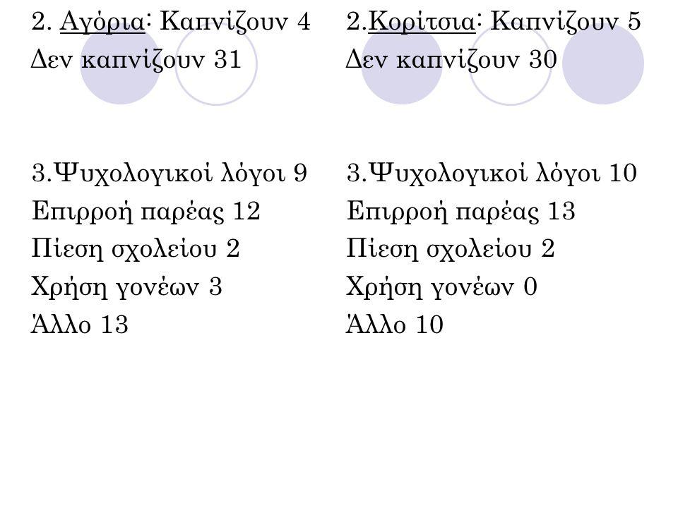 2. Αγόρια: Καπνίζουν 4 Δεν καπνίζουν 31 3.Ψυχολογικοί λόγοι 9 Επιρροή παρέας 12 Πίεση σχολείου 2 Χρήση γονέων 3 Άλλο 13 2.Κορίτσια: Καπνίζουν 5 Δεν κα