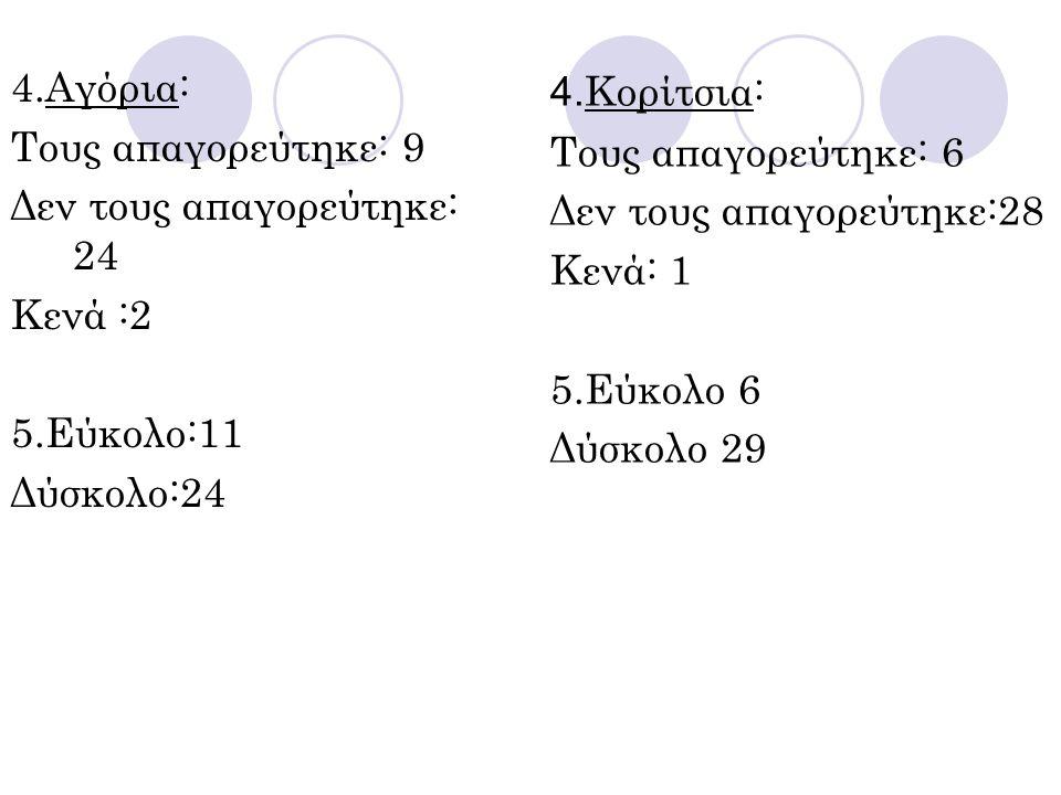 4.Αγόρια: Τους απαγορεύτηκε: 9 Δεν τους απαγορεύτηκε: 24 Κενά :2 5.Εύκολο:11 Δύσκολο:24 4. Κορίτσια: Τους απαγορεύτηκε: 6 Δεν τους απαγορεύτηκε:28 Κεν