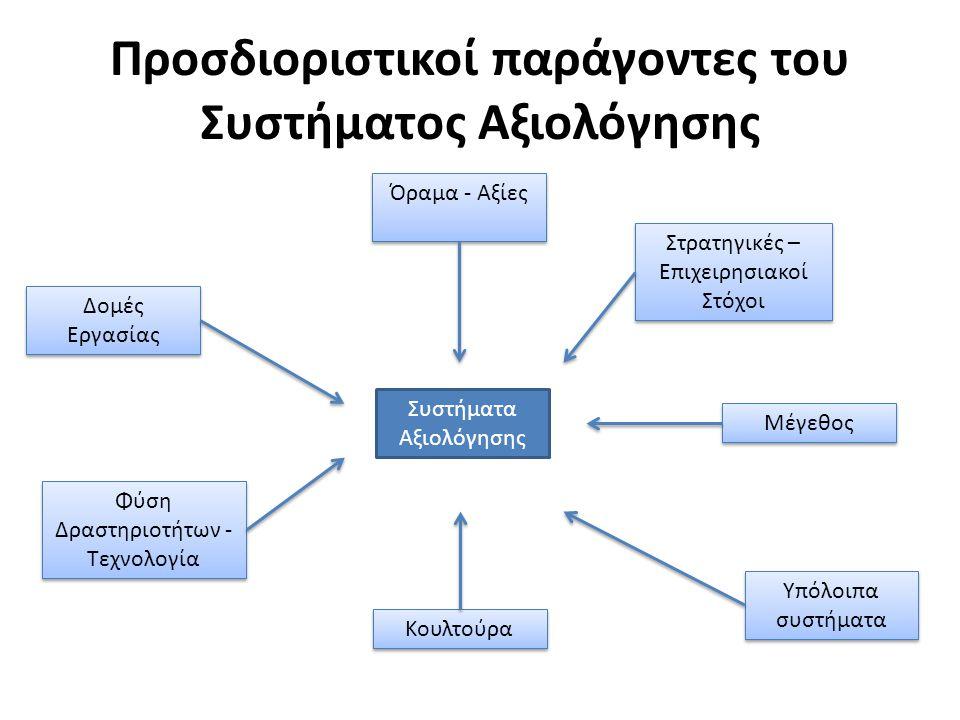 Προσδιοριστικοί παράγοντες του Συστήματος Αξιολόγησης Συστήματα Αξιολόγησης Όραμα - Αξίες Φύση Δραστηριοτήτων - Τεχνολογία Δομές Εργασίας Μέγεθος Στρα