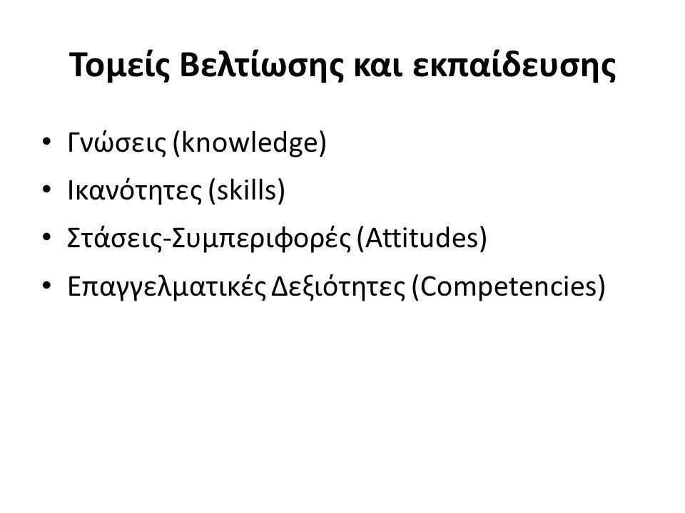 Τομείς Βελτίωσης και εκπαίδευσης Γνώσεις (knowledge) Ικανότητες (skills) Στάσεις-Συμπεριφορές (Attitudes) Επαγγελματικές Δεξιότητες (Competencies)
