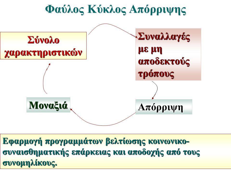 Φαύλος Κύκλος Απόρριψης Σύνολο χαρακτηριστικών Εφαρμογή προγραμμάτων βελτίωσης κοινωνικο- συναισθηματικής επάρκειας και αποδοχής από τους συνομηλίκους