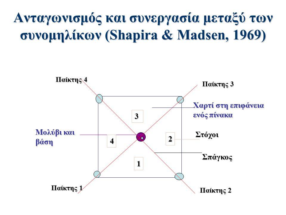 Ανταγωνισμός και συνεργασία μεταξύ των συνομηλίκων (Shapira & Madsen, 1969) Παίκτης 3 Παίκτης 4 Παίκτης 1 Παίκτης 2 Σπάγκος Στόχοι Χαρτί στη επιφάνεια
