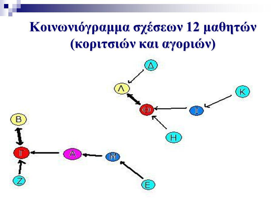 Κοινωνιόγραμμα σχέσεων 12 μαθητών (κοριτσιών και αγοριών)