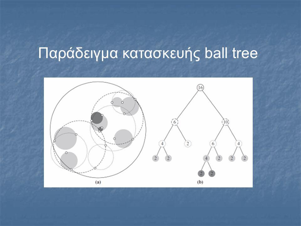 Παράδειγμα κατασκευής ball tree