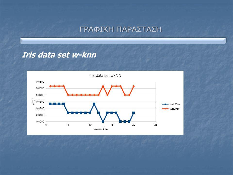 Iris data set w-knn