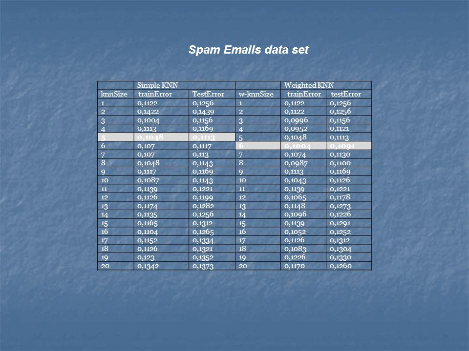 Spam Emails data set Simple KNNWeighted KNN knnSize trainErrorTestErrorw-knnSize trainError testError 10,11220,125610,11220,1256 20,14220,143920,11220
