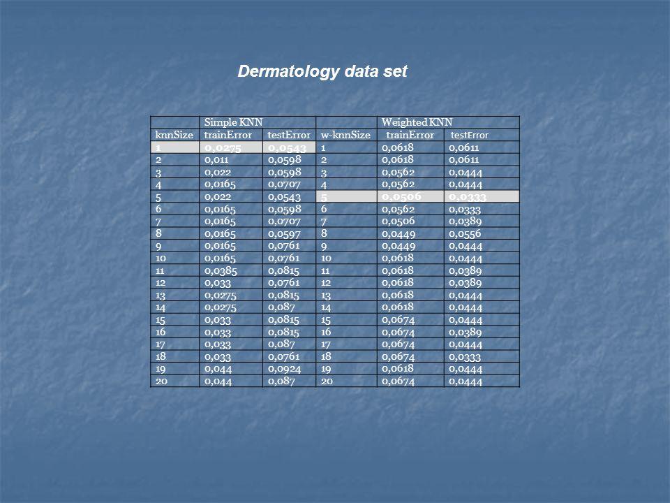 Dermatology data set Simple KNNWeighted KNN knnSizetrainErrortestErrorw-knnSize trainError testError 10,02750,054310,06180,0611 20,0110,059820,06180,0