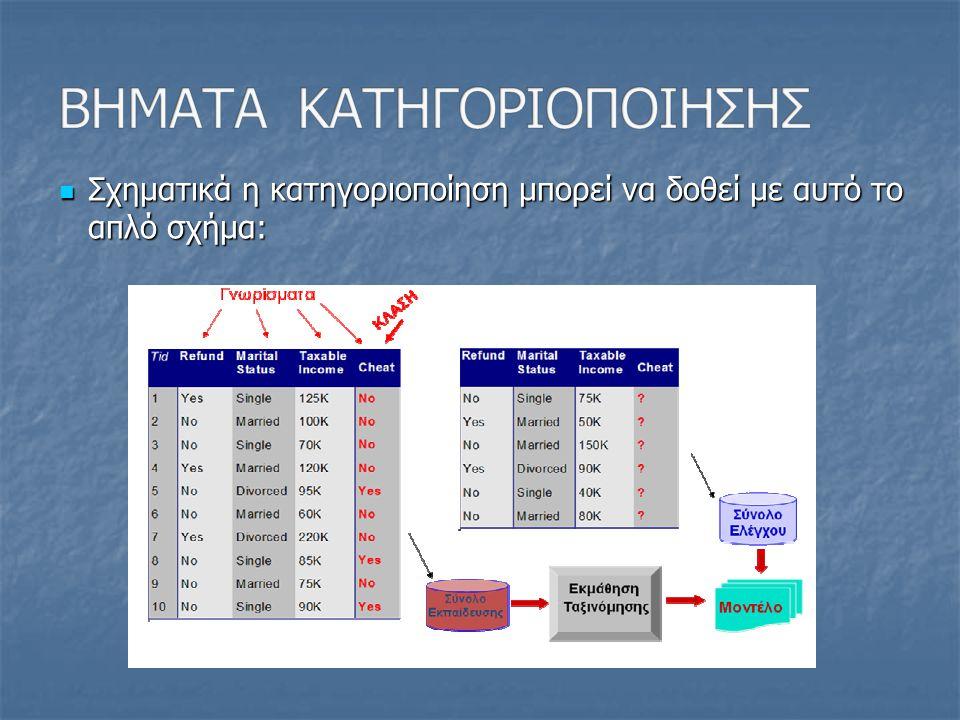 Αλγόριθμοι κατηγοριοποίησης βασισμένοι στην απόσταση (KNN) Αλγόριθμοι κατηγοριοποίησης βασισμένοι στην απόσταση (KNN) Αλγόριθμοι κατηγοριοποίησης βασισμένοι στα δέντρα απόφασης (CART, ID3) Αλγόριθμοι κατηγοριοποίησης βασισμένοι στα δέντρα απόφασης (CART, ID3) Αλγόριθμοι κατηγοριοποίησης βασισμένοι στα Νευρωνικά Δίκτυα Αλγόριθμοι κατηγοριοποίησης βασισμένοι στα Νευρωνικά Δίκτυα Αλγόριθμοι κατηγοριοποίησης βασισμένοι σε κανόνες Αλγόριθμοι κατηγοριοποίησης βασισμένοι σε κανόνες Στατιστικοί αλγόριθμοι κατηγοριοποίησης (Bayes) Στατιστικοί αλγόριθμοι κατηγοριοποίησης (Bayes)