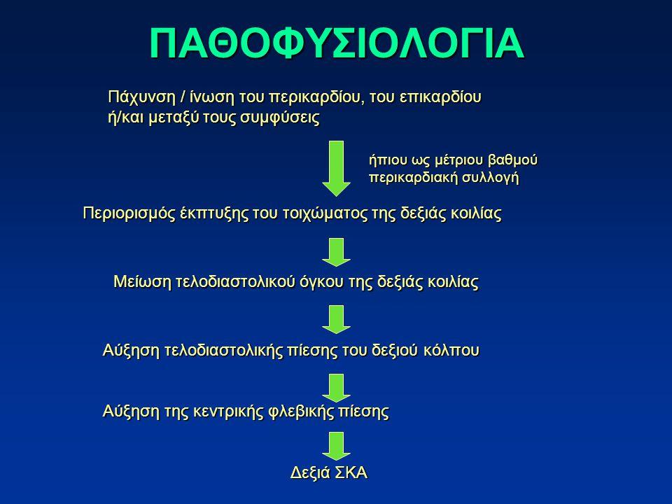 ΠΑΘΟΦΥΣΙΟΛΟΓΙΑ Πάχυνση / ίνωση του περικαρδίου, του επικαρδίου ή/και μεταξύ τους συμφύσεις Μείωση τελοδιαστολικού όγκου της δεξιάς κοιλίας Αύξηση τελοδιαστολικής πίεσης του δεξιού κόλπου Αύξηση της κεντρικής φλεβικής πίεσης Δεξιά ΣΚΑ Περιορισμός έκπτυξης του τοιχώματος της δεξιάς κοιλίας ήπιου ως μέτριου βαθμού περικαρδιακή συλλογή