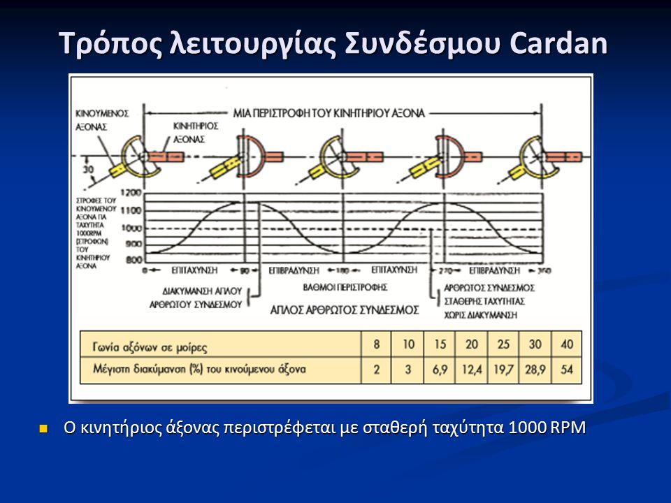 Τρόπος λειτουργίας Συνδέσμου Cardan Ο κινητήριος άξονας περιστρέφεται με σταθερή ταχύτητα 1000 RPM Ο κινητήριος άξονας περιστρέφεται με σταθερή ταχύτητα 1000 RPM