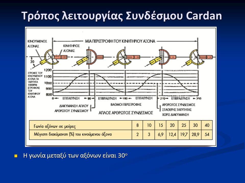 Τρόπος λειτουργίας Συνδέσμου Cardan Η γωνία μεταξύ των αξόνων είναι 30 ο Η γωνία μεταξύ των αξόνων είναι 30 ο