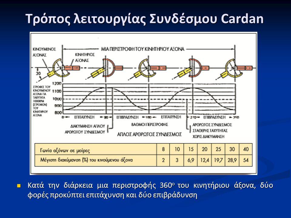 Τρόπος λειτουργίας Συνδέσμου Cardan Κατά την διάρκεια μια περιστροφής 360 ο του κινητήριου άξονα, δύο φορές προκύπτει επιτάχυνση και δύο επιβράδυνση Κατά την διάρκεια μια περιστροφής 360 ο του κινητήριου άξονα, δύο φορές προκύπτει επιτάχυνση και δύο επιβράδυνση