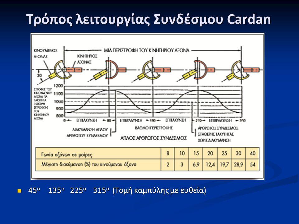 Τρόπος λειτουργίας Συνδέσμου Cardan 45 ο 135 ο 225 ο 315 ο (Τομή καμπύλης με ευθεία) 45 ο 135 ο 225 ο 315 ο (Τομή καμπύλης με ευθεία)