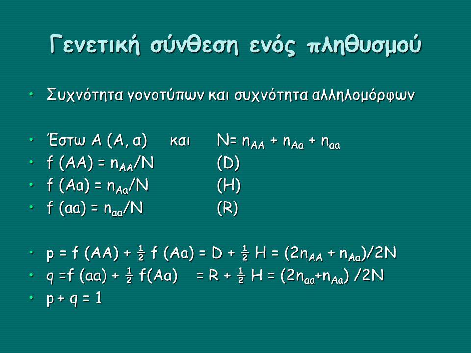 Γενετική σύνθεση ενός πληθυσμού Συχνότητα γονοτύπων και συχνότητα αλληλομόρφωνΣυχνότητα γονοτύπων και συχνότητα αλληλομόρφων Έστω Α (Α, α)και Ν= n AA + n Aa + n aaΈστω Α (Α, α)και Ν= n AA + n Aa + n aa f (AA) = n AA /N(D)f (AA) = n AA /N(D) f (Aa) = n Aa /N(H)f (Aa) = n Aa /N(H) f (aa) = n aa /N(R)f (aa) = n aa /N(R) p = f (AA) + ½ f (Aa) = D + ½ H = (2n AA + n Aa )/2Np = f (AA) + ½ f (Aa) = D + ½ H = (2n AA + n Aa )/2N q =f (aa) + ½ f(Aa) = R + ½ H = (2n aa +n Aa ) /2Nq =f (aa) + ½ f(Aa) = R + ½ H = (2n aa +n Aa ) /2N p + q = 1p + q = 1