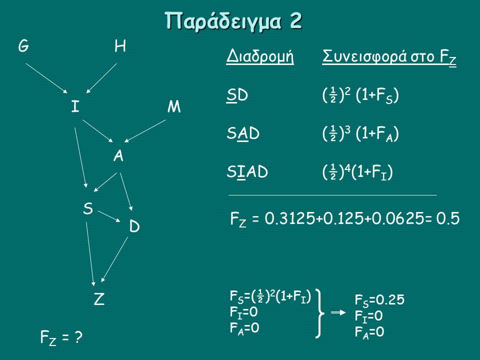 GHGH IMIM A S D Z F Z = ? ΔιαδρομήΣυνεισφορά στο F Z SD(½) 2 (1+F S ) SAD(½) 3 (1+F A ) SIAD(½) 4 (1+F I ) F S =(½) 2 (1+F I ) F I =0 F A =0 F S =0.25