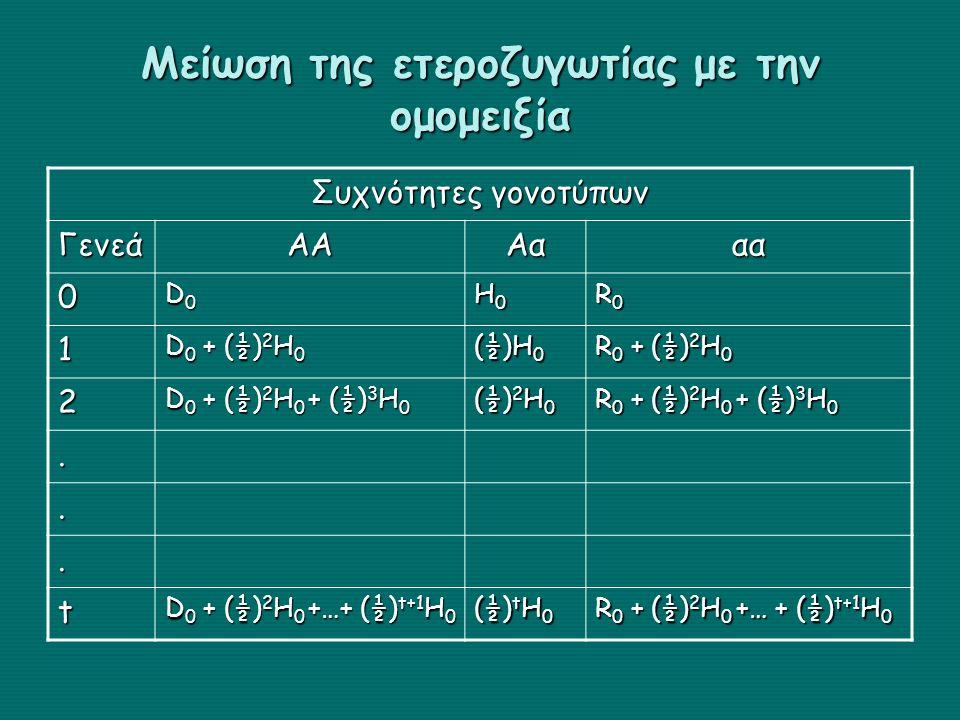 Μείωση της ετεροζυγωτίας με την ομομειξία Συχνότητες γονοτύπων ΓενεάΑΑΑααα 0 D0D0D0D0 H0H0H0H0 R0R0R0R0 1 D 0 + (½) 2 H 0 (½)H 0 R 0 + (½) 2 H 0 2 D 0 + (½) 2 H 0 + (½) 3 H 0 (½) 2 H 0 R 0 + (½) 2 H 0 + (½) 3 H 0...
