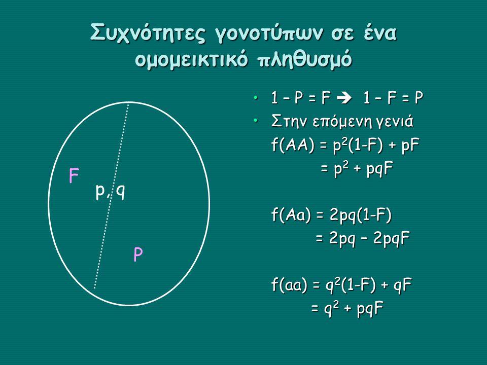 Συχνότητες γονοτύπων σε ένα ομομεικτικό πληθυσμό 1 – P = F  1 – F = P Στην επόμενη γενιά f(AA) = p 2 (1-F) + pF = p 2 + pqF f(Aa) = 2pq(1-F) = 2pq – 2pqF f(aa) = q 2 (1-F) + qF = q 2 + pqF F P p, q