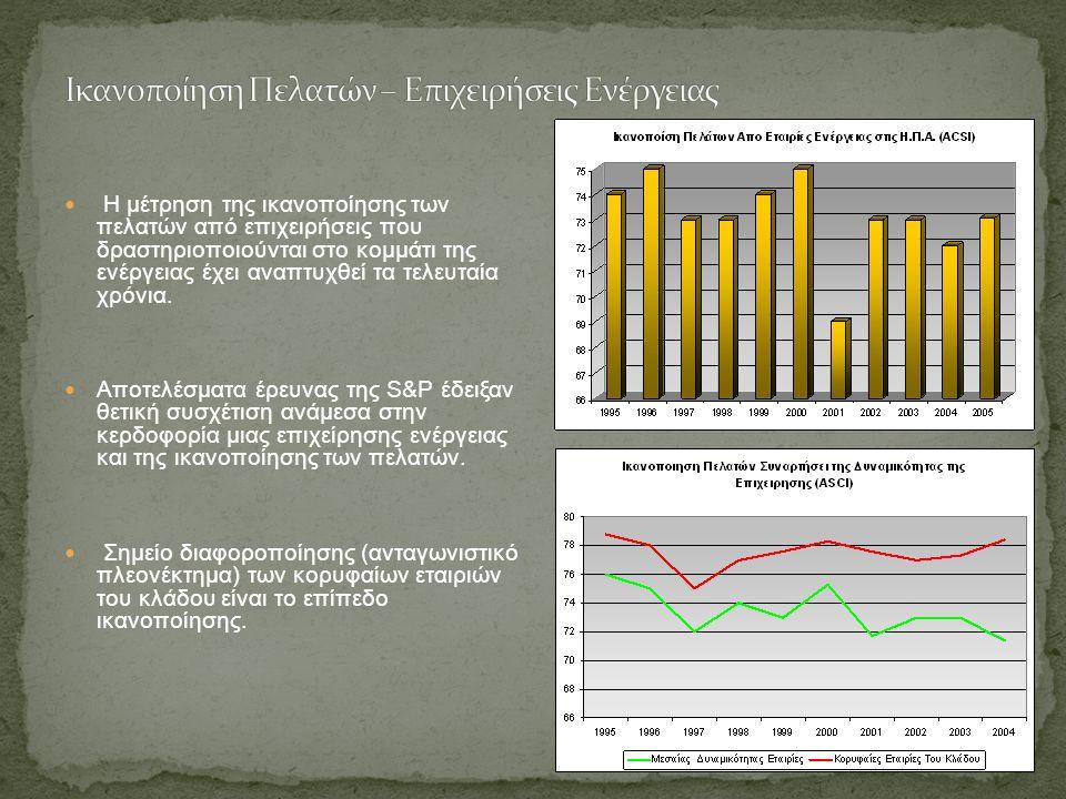 Η μέτρηση της ικανοποίησης των πελατών από επιχειρήσεις που δραστηριοποιούνται στο κομμάτι της ενέργειας έχει αναπτυχθεί τα τελευταία χρόνια.
