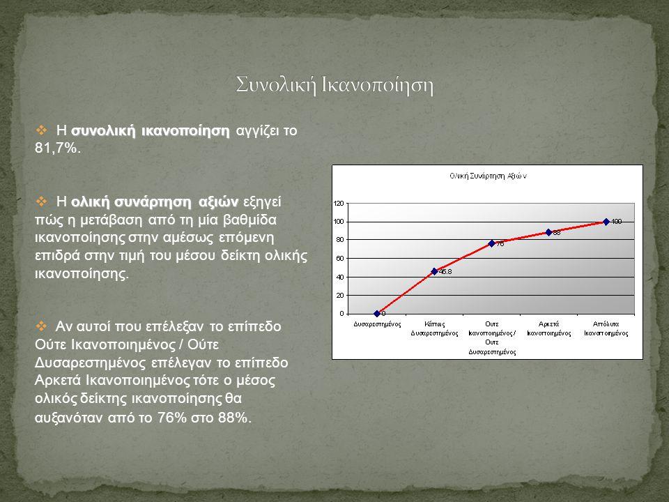 συνολική ικανοποίηση  Η συνολική ικανοποίηση αγγίζει το 81,7%.