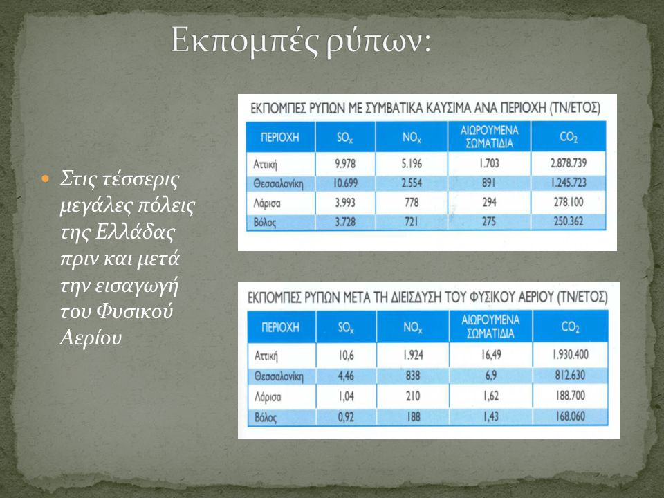 Στις τέσσερις μεγάλες πόλεις της Ελλάδας πριν και μετά την εισαγωγή του Φυσικού Αερίου