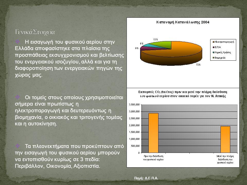  Η εισαγωγή του φυσικού αερίου στην Ελλάδα αποφασίστηκε στα πλαίσια της προσπάθειας εκσυγχρονισμού και βελτίωσης του ενεργειακού ισοζυγίου, αλλά και για τη διαφοροποίηση των ενεργειακών πηγών της χώρας μας.
