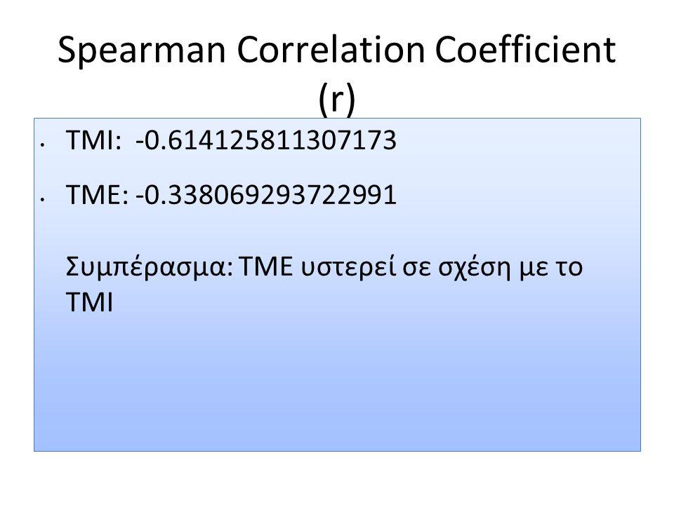 Spearman Correlation Coefficient (r) TMI: -0.614125811307173 TME: -0.338069293722991 Συμπέρασμα: ΤΜΕ υστερεί σε σχέση με το ΤΜΙ