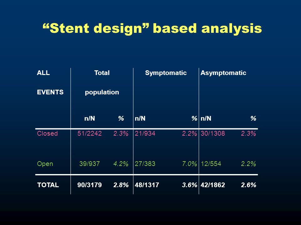ALLTotalSymptomaticAsymptomatic EVENTSpopulation n/N% % % Closed51/22422.3%21/9342.2%30/13082.3% Open39/9374.2%27/3837.0%12/5542.2% TOTAL90/31792.8%48