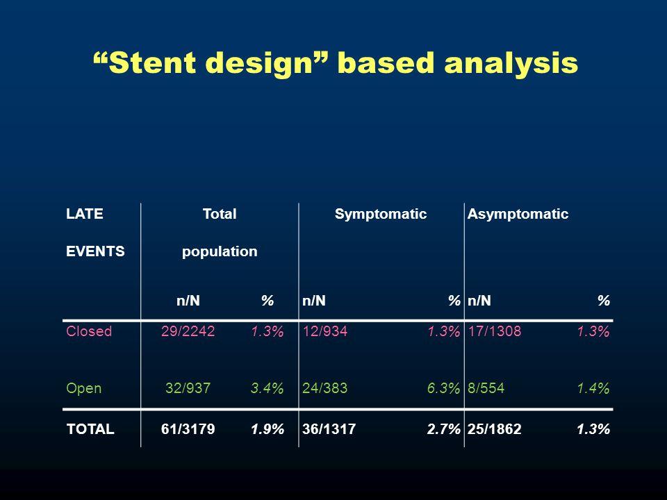 LATETotalSymptomaticAsymptomatic EVENTSpopulation n/N% % % Closed29/22421.3%12/9341.3%17/13081.3% Open32/9373.4%24/3836.3%8/5541.4% TOTAL61/31791.9%36