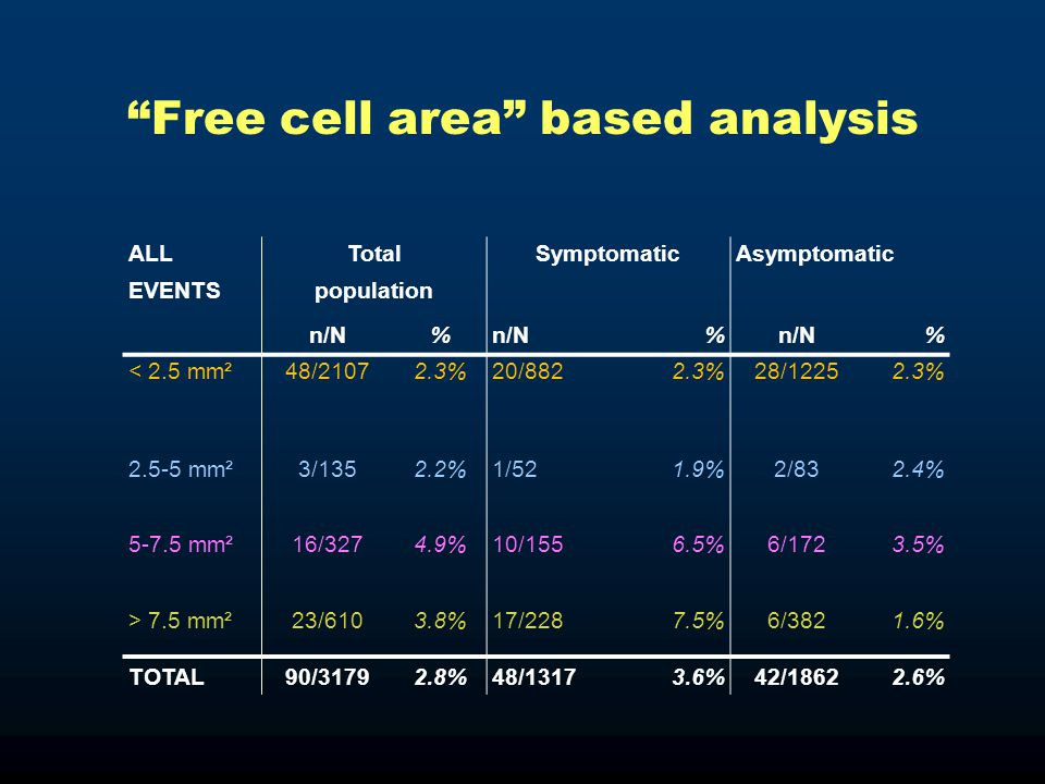 """Free cell area"" based analysis ALLTotalSymptomaticAsymptomatic EVENTSpopulation n/N% % % < 2.5 mm²48/21072.3%20/8822.3%28/12252.3% 2.5-5 mm²3/1352.2%"