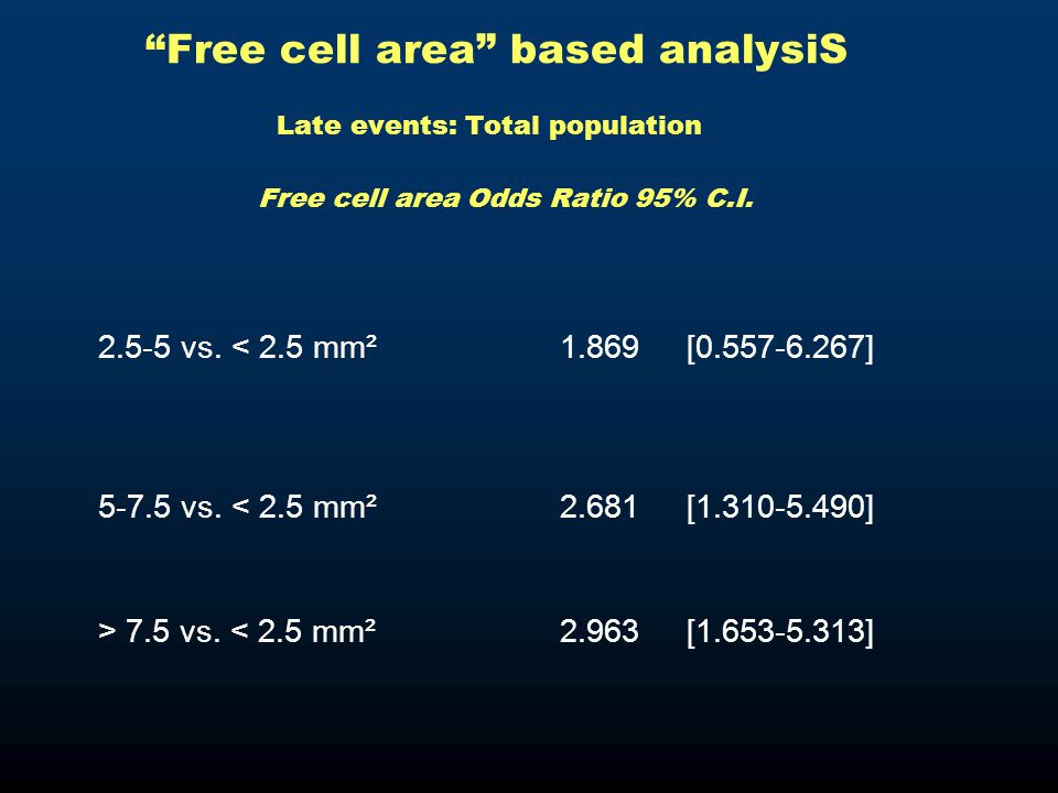 """Free cell area"" based analysiS Late events: Total population Free cell area Odds Ratio 95% C.I. 2.5-5 vs. < 2.5 mm²1.869[0.557-6.267] 5-7.5 vs. < 2.5"