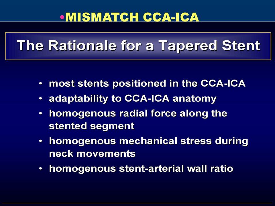 MISMATCH CCA-ICA