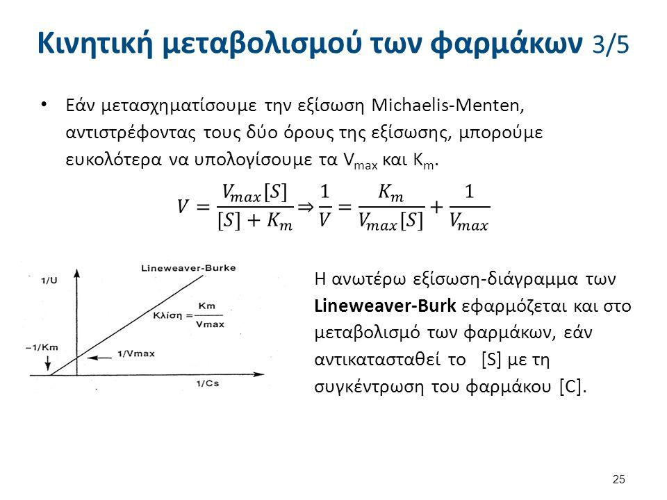 Κινητική μεταβολισμού των φαρμάκων 3/5 25 Η ανωτέρω εξίσωση-διάγραμμα των Lineweaver-Burk εφαρμόζεται και στο μεταβολισμό των φαρμάκων, εάν αντικαταστ