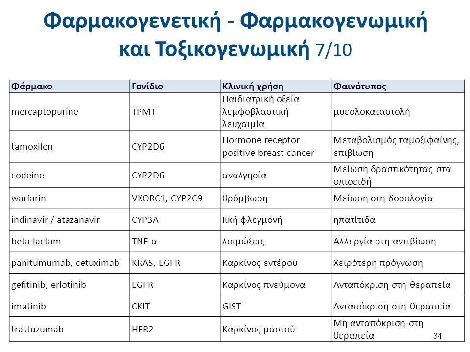Φαρμακογενετική - Φαρμακογενωμική και Τοξικογενωμική 7/10 ΦάρμακοΓονίδιοΚλινική χρήσηΦαινότυπος mercaptopurineTPMT Παιδιατρική οξεία λεμφοβλαστική λευ