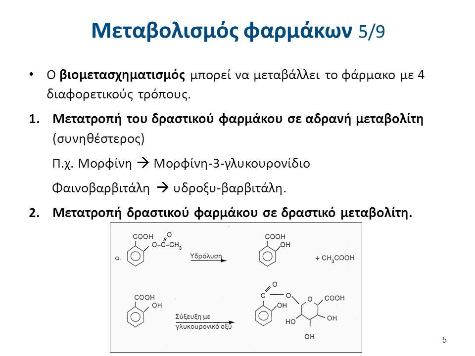 Μεταβολισμός φαρμάκων 5/9 Ο βιομετασχηματισμός μπορεί να μεταβάλλει το φάρμακο με 4 διαφορετικούς τρόπους. 1.Μετατροπή του δραστικού φαρμάκου σε αδραν