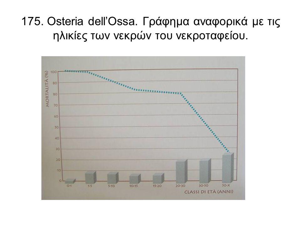 175. Osteria dell'Ossa. Γράφημα αναφορικά με τις ηλικίες των νεκρών του νεκροταφείου.