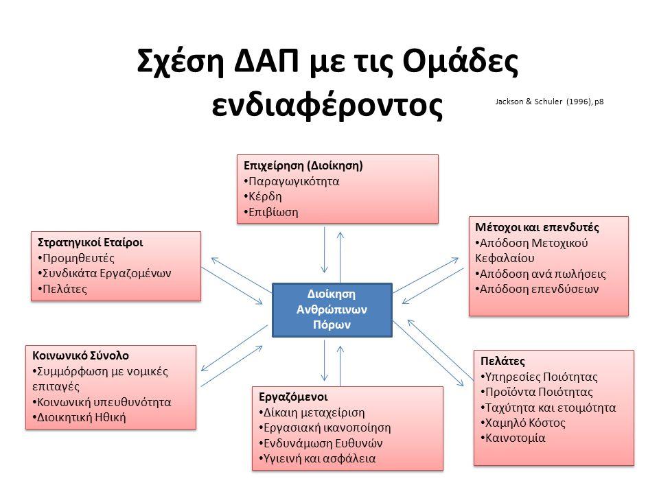 Σχέση ΔΑΠ με τις Ομάδες ενδιαφέροντος Διοίκηση Ανθρώπινων Πόρων Στρατηγικοί Εταίροι Προμηθευτές Συνδικάτα Εργαζομένων Πελάτες Στρατηγικοί Εταίροι Προμ