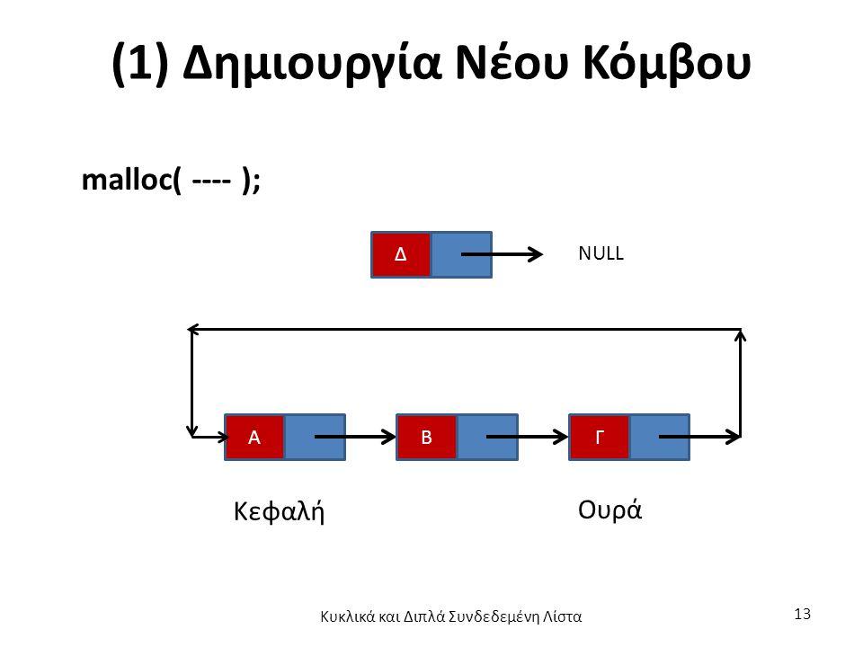 (1) Δημιουργία Νέου Κόμβου malloc( ---- ); Α Δ NULL ΓΒ Κεφαλή Ουρά Κυκλικά και Διπλά Συνδεδεμένη Λίστα 13
