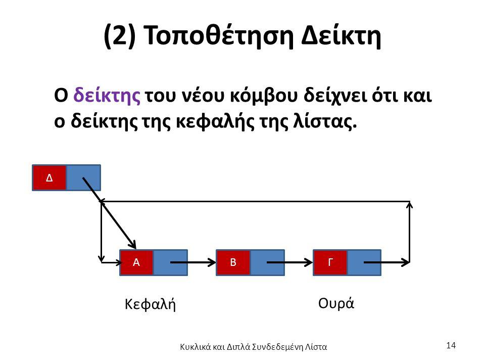 (2) Τοποθέτηση Δείκτη Ο δείκτης του νέου κόμβου δείχνει ότι και ο δείκτης της κεφαλής της λίστας.