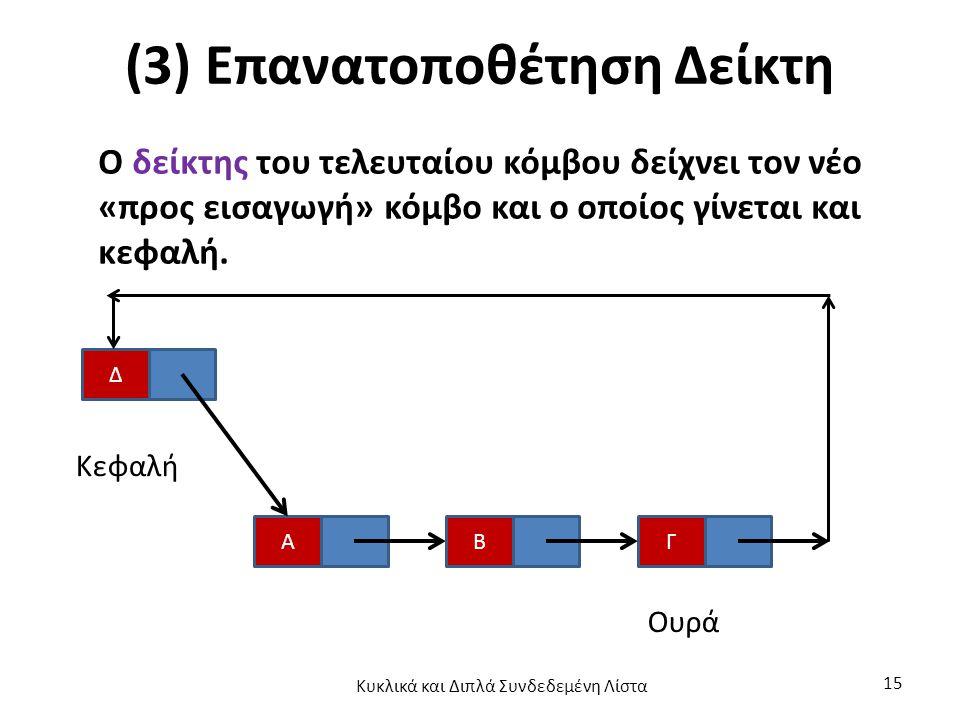 (3) Επανατοποθέτηση Δείκτη Ο δείκτης του τελευταίου κόμβου δείχνει τον νέο «προς εισαγωγή» κόμβο και ο οποίος γίνεται και κεφαλή.