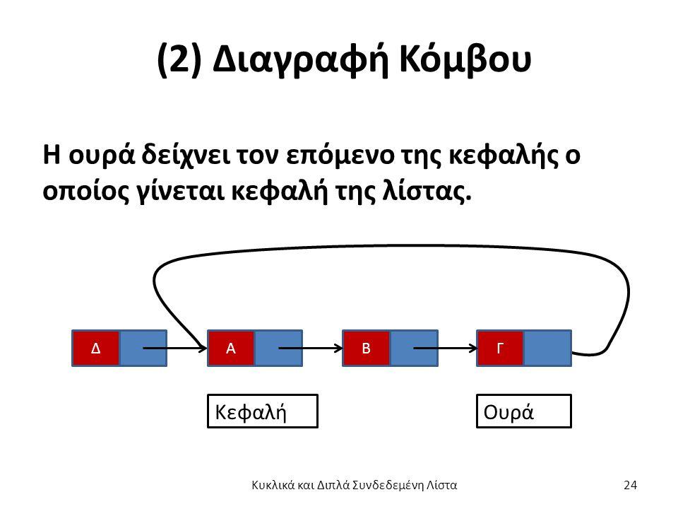 (2) Διαγραφή Κόμβου Η ουρά δείχνει τον επόμενο της κεφαλής ο οποίος γίνεται κεφαλή της λίστας.