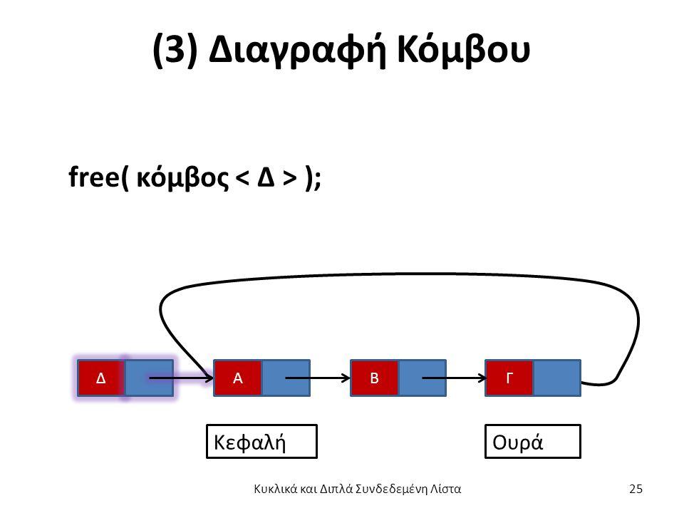 (3) Διαγραφή Κόμβου free( κόμβος ); Δ ΓΒΑ ΚεφαλήΟυρά Κυκλικά και Διπλά Συνδεδεμένη Λίστα 25