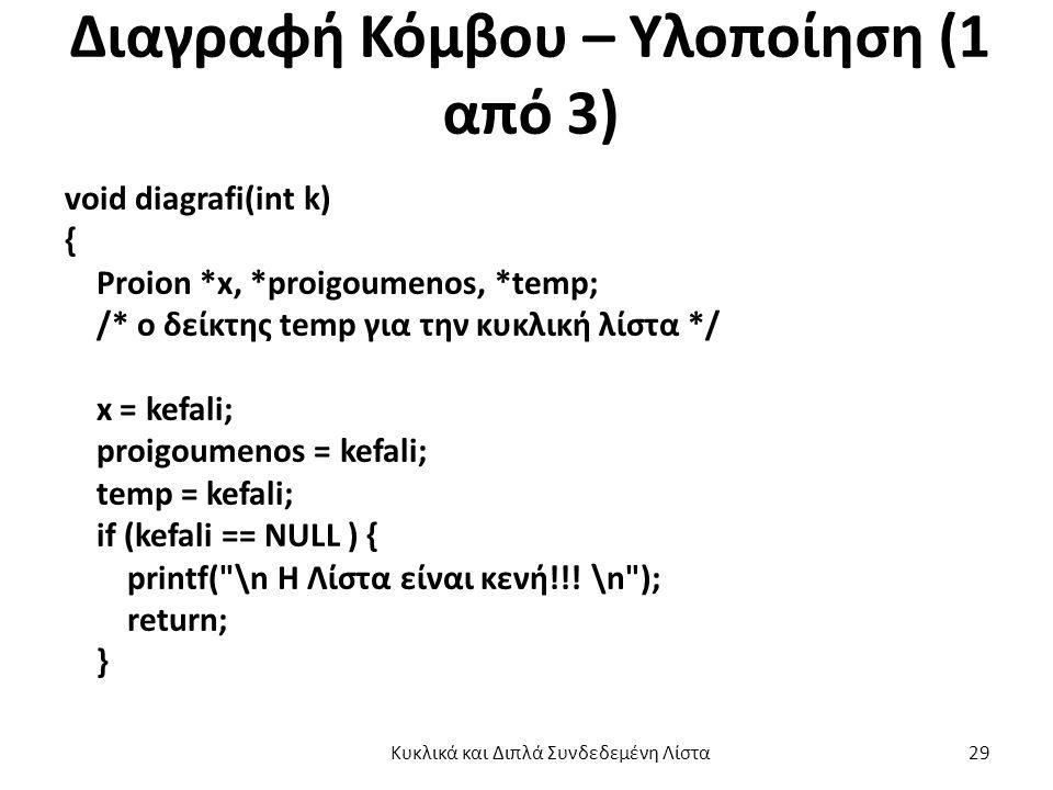 Διαγραφή Κόμβου – Υλοποίηση (1 από 3) void diagrafi(int k) { Proion *x, *proigoumenos, *temp; /* o δείκτης temp για την κυκλική λίστα */ x = kefali; proigoumenos = kefali; temp = kefali; if (kefali == NULL ) { printf( \n H Λίστα είναι κενή!!.