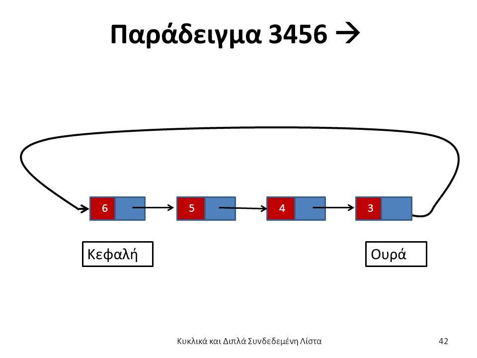 Παράδειγμα 3456  6345 ΚεφαλήΟυρά Κυκλικά και Διπλά Συνδεδεμένη Λίστα 42