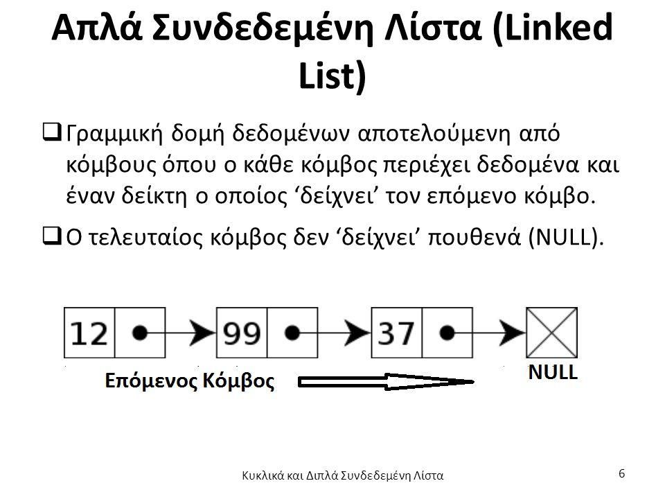 Απλά Συνδεδεμένη Λίστα (Linked List)  Γραμμική δομή δεδομένων αποτελούμενη από κόμβους όπου ο κάθε κόμβος περιέχει δεδομένα και έναν δείκτη ο οποίος 'δείχνει' τον επόμενο κόμβο.