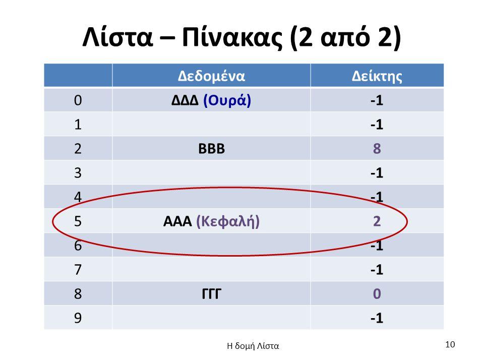 Λίστα – Πίνακας (2 από 2) ΔεδομέναΔείκτης 0ΔΔΔ (Ουρά) 1 2ΒΒΒ8 3 4 5ΑΑΑ (Κεφαλή)2 6 7 8ΓΓΓ0 9 Η δομή Λίστα 10