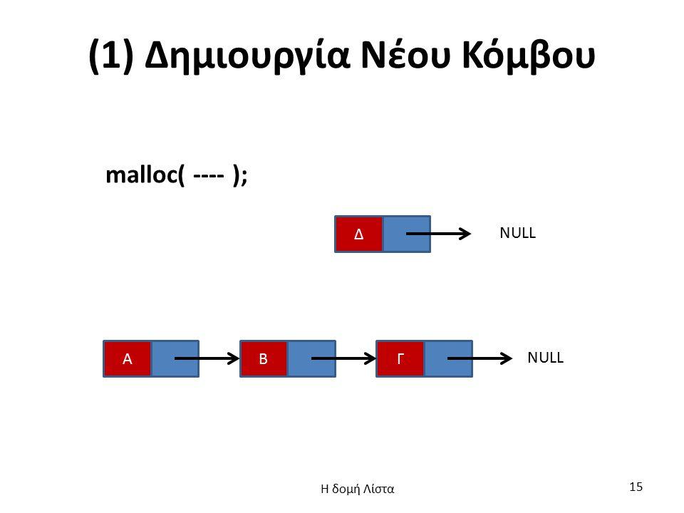 (1) Δημιουργία Νέου Κόμβου malloc( ---- ); Α Δ ΓΒ NULL Η δομή Λίστα 15